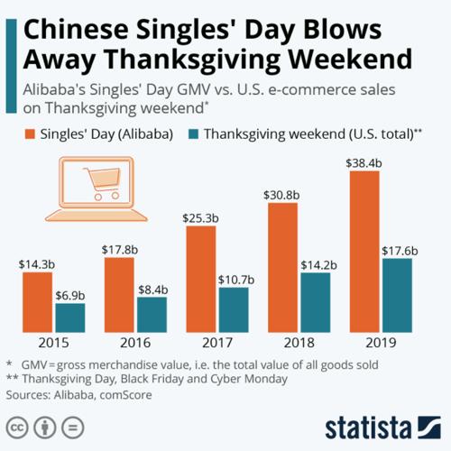 singles-day-vs-thanksgiving-weekend-statista