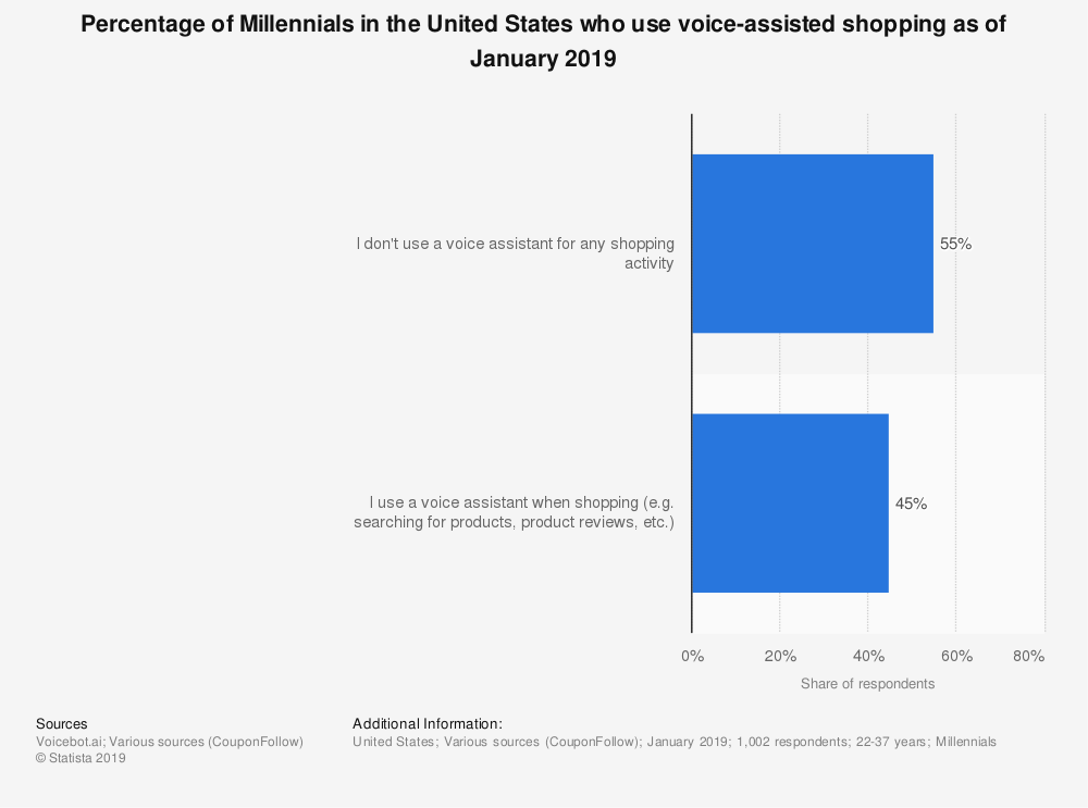 statistic_id990350_share-of-us-millennials-who-use-voice-assisted-shopping-2019