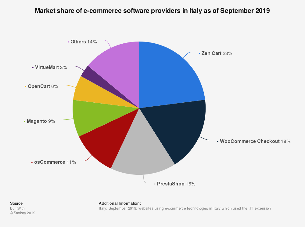 statistic_id685597_e-commerce-software-provider-market-share-in-italy-2019