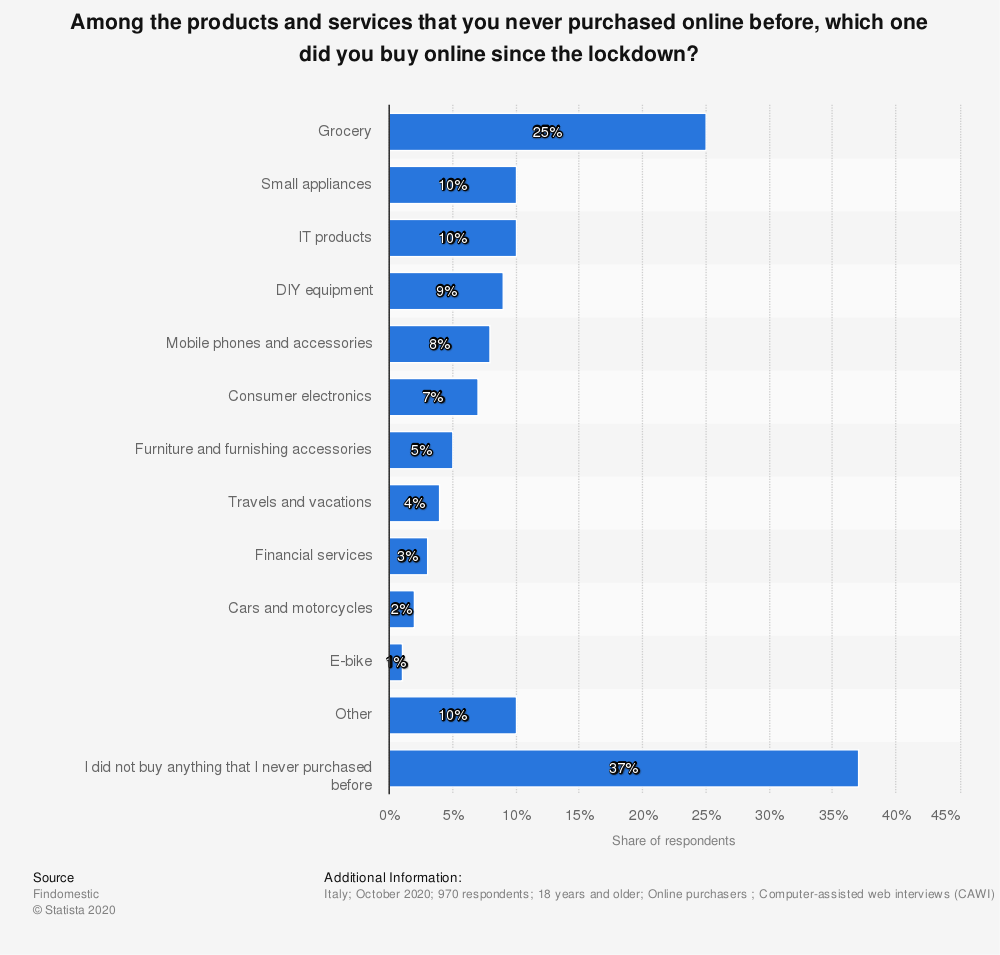 categorie-prodotti-comprati-per-la-prima-volta-durante-il-lockdown