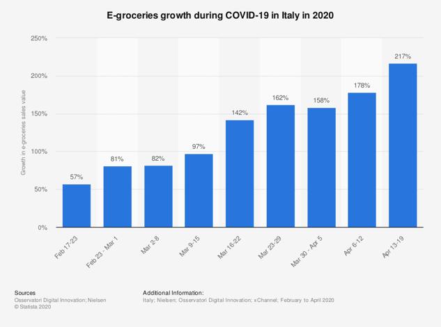 Электронные продукты-рост во время covid-19-в-италии-2020