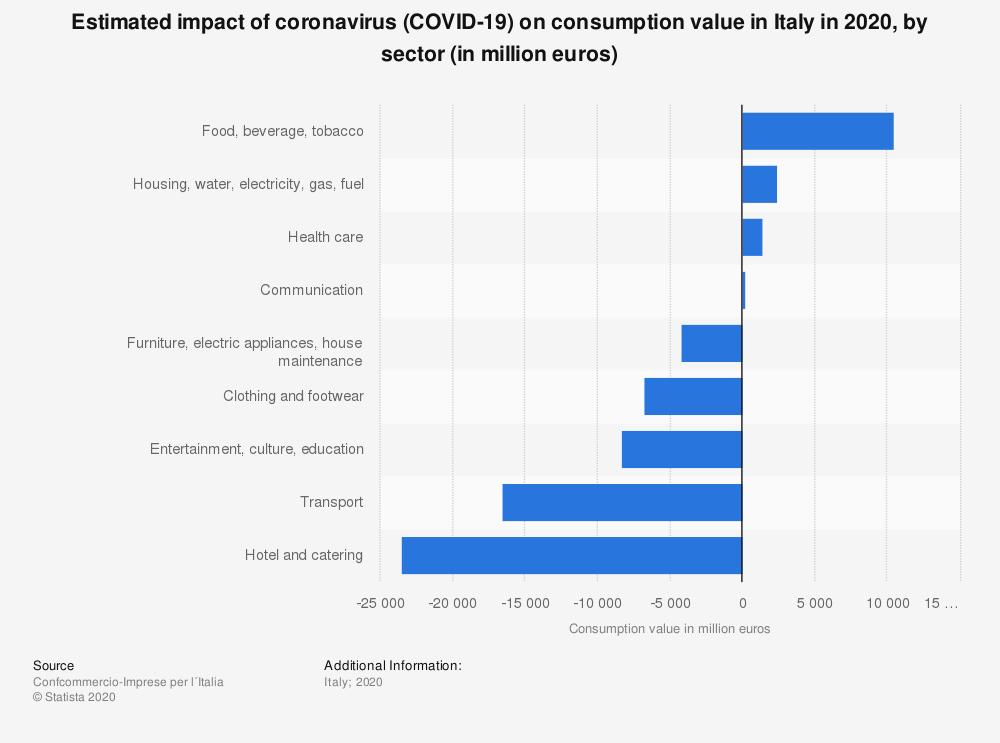 оценка-влияние-коронавируса на потребительскую ценность-в-италии-2020 по секторам