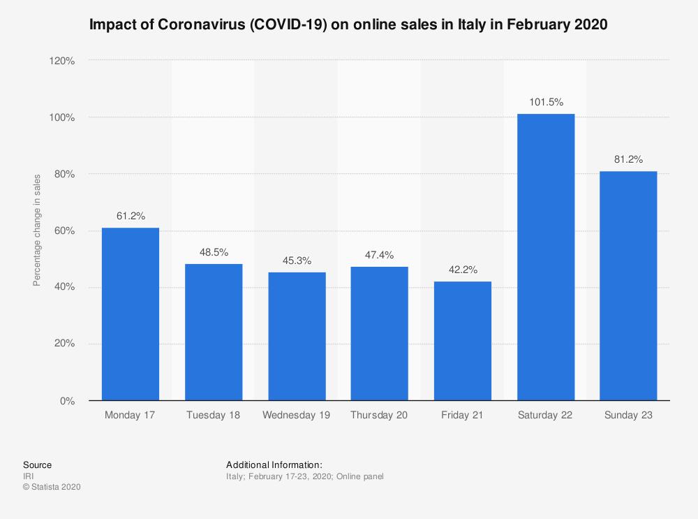 влияние коронавируса на электронную коммерцию в италии-2020