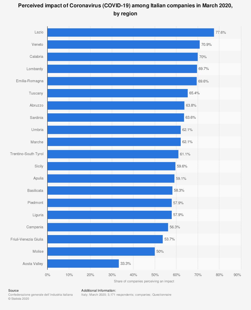 воспринимаемое влияние коронавируса среди итальянских компаний на 2020 год по регионам