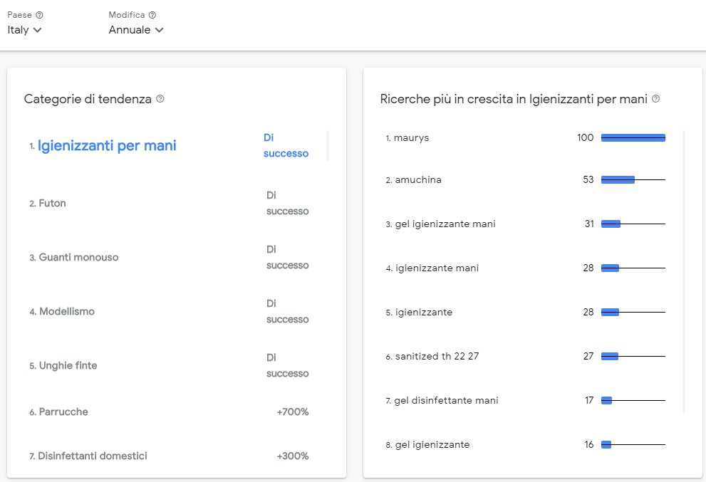 google-categorie-retail-successo