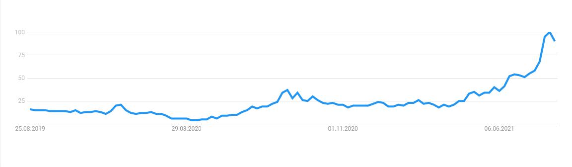 google-trends-vicino-a-me