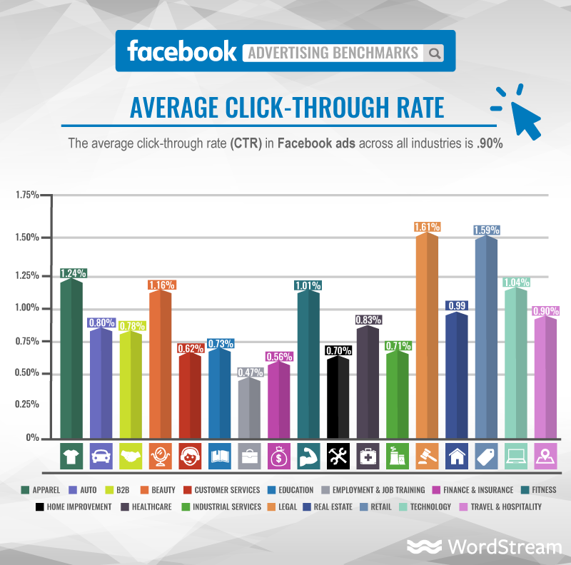 facebook-ads-average-click-through-rate-wordstream