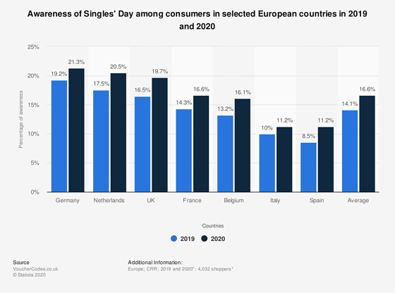singles-day-awareness-level-among-consumers-in-europe-2019-2020