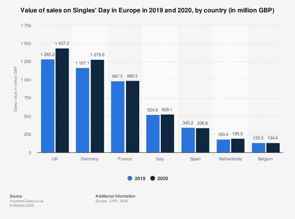 singles-day-spending-in-europe-2019-2020-by-country