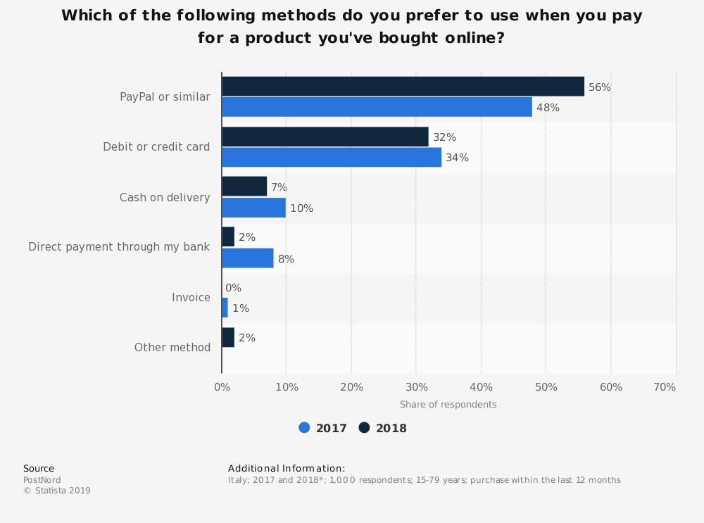 grafico metodi pagamento preferiti italia