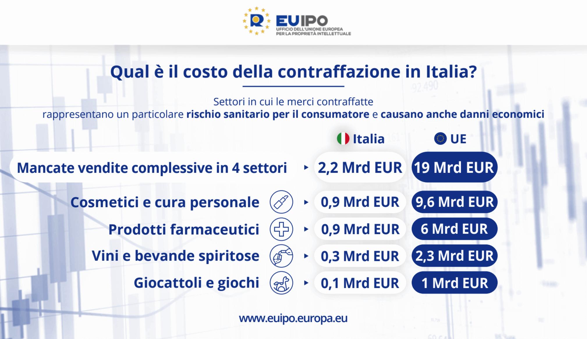 contraffazione-italia-euipo