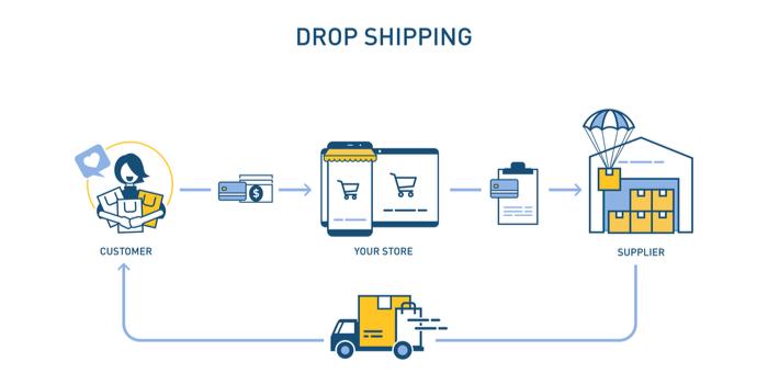 dropshipping-w700h350