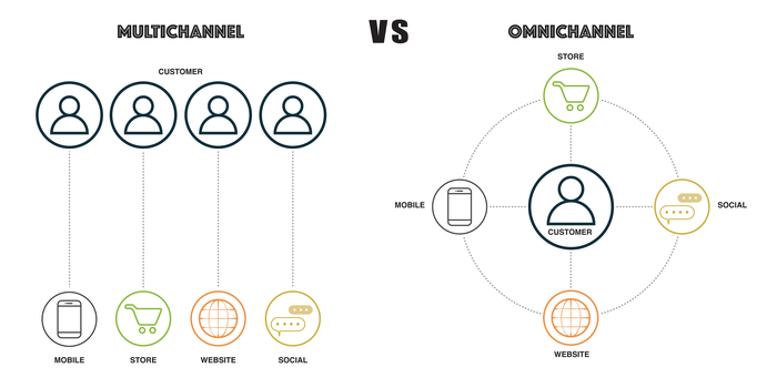 differenza omnichannel e multichannel