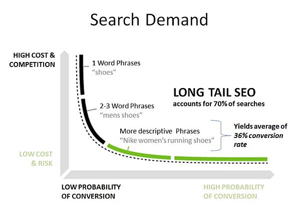 What is a long tail keyword chart