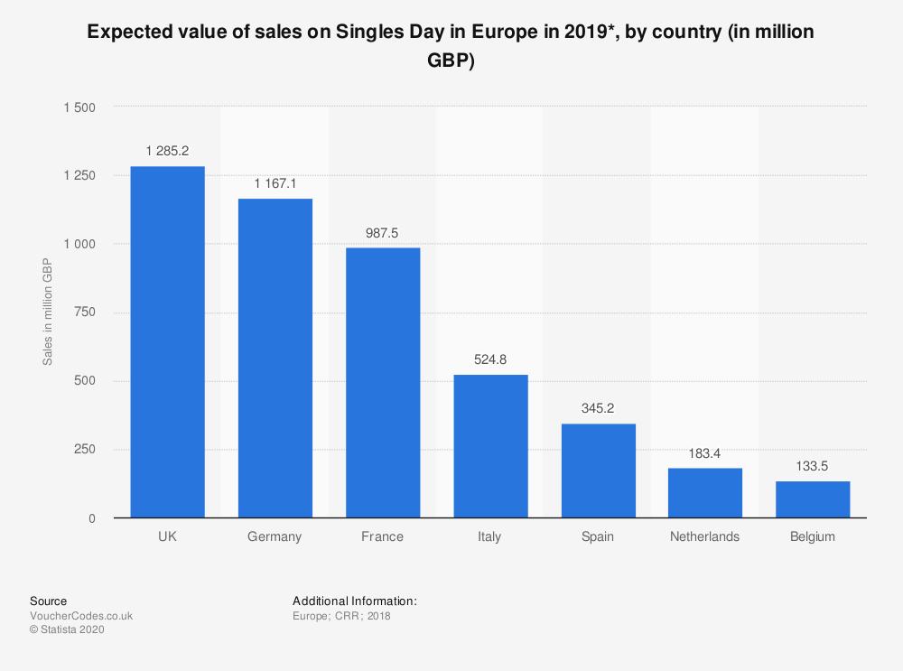 previsioni spesa giorno dei single in europa