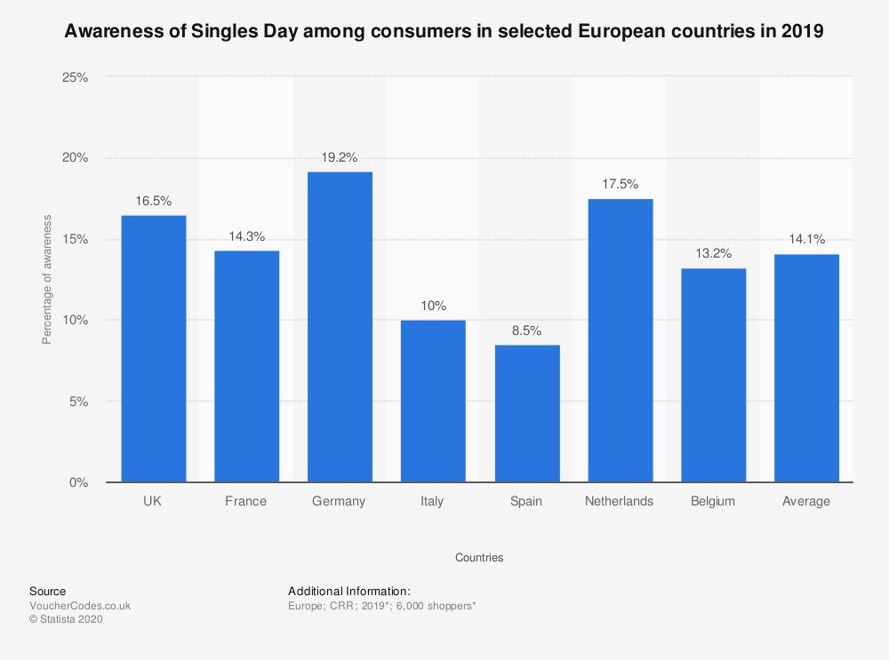 conoscenza giorno dei single in europa