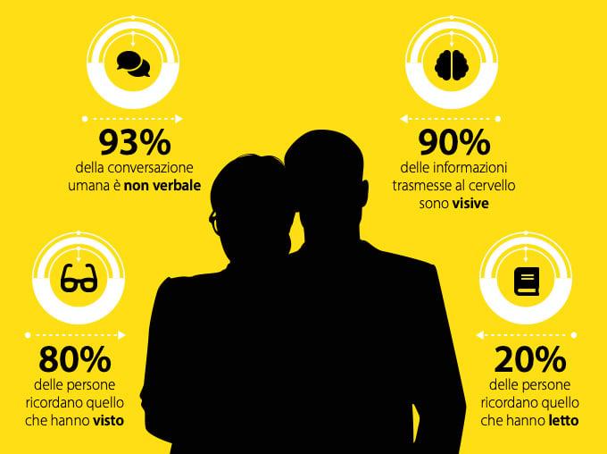 percentuali visual content marketing